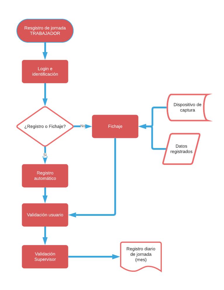 proceso funcionamiento modulo registro jornada diaria fortiming